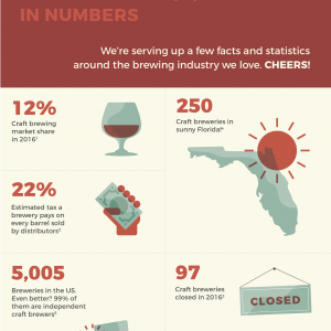 The Beer You Drink: Florida's Craft Brewing Industry Facts and Figures