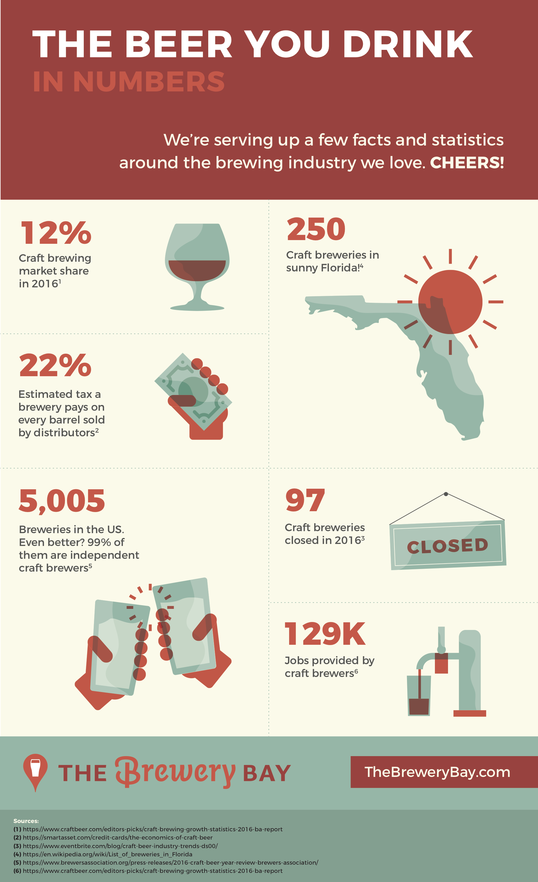 The beer you drink florida 39 s craft brewing industry facts for Craft beer industry statistics